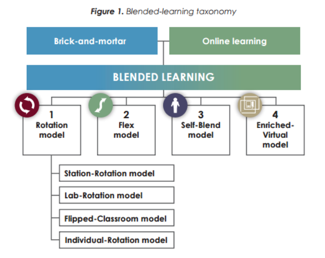 Blended learning 4 models