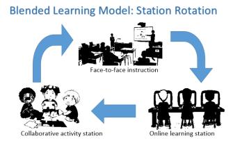Blended learning model 1