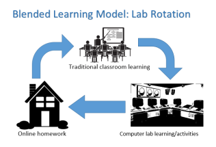 Blended learning model 2