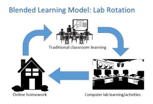 Blended learning model 2