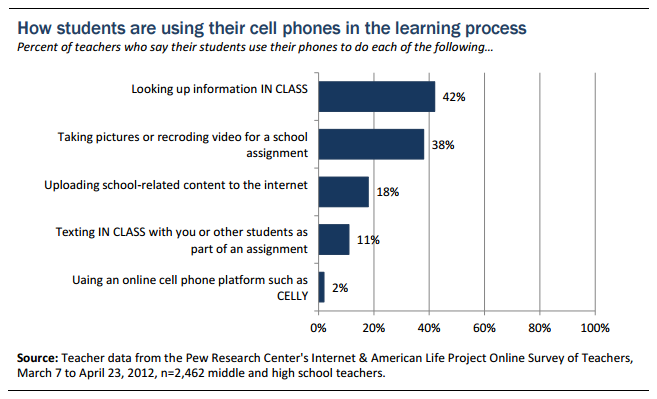 how students use cell phones