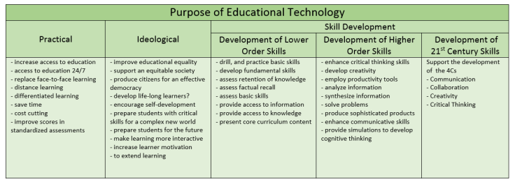 purpose of educational technology