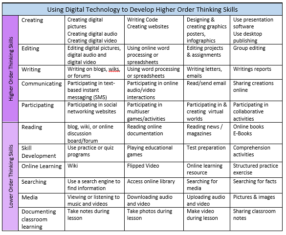 using digital technology to help students develop higher order thinking skills