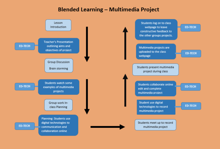 Blended learning multimedia.PNG