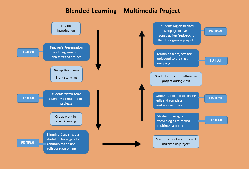 Blended learning multimedia