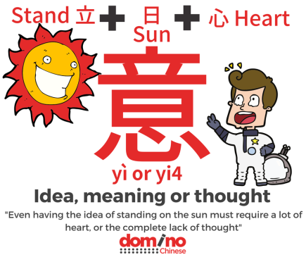 Character for word 'idea, meaning, thought' in Mandarin Chinese